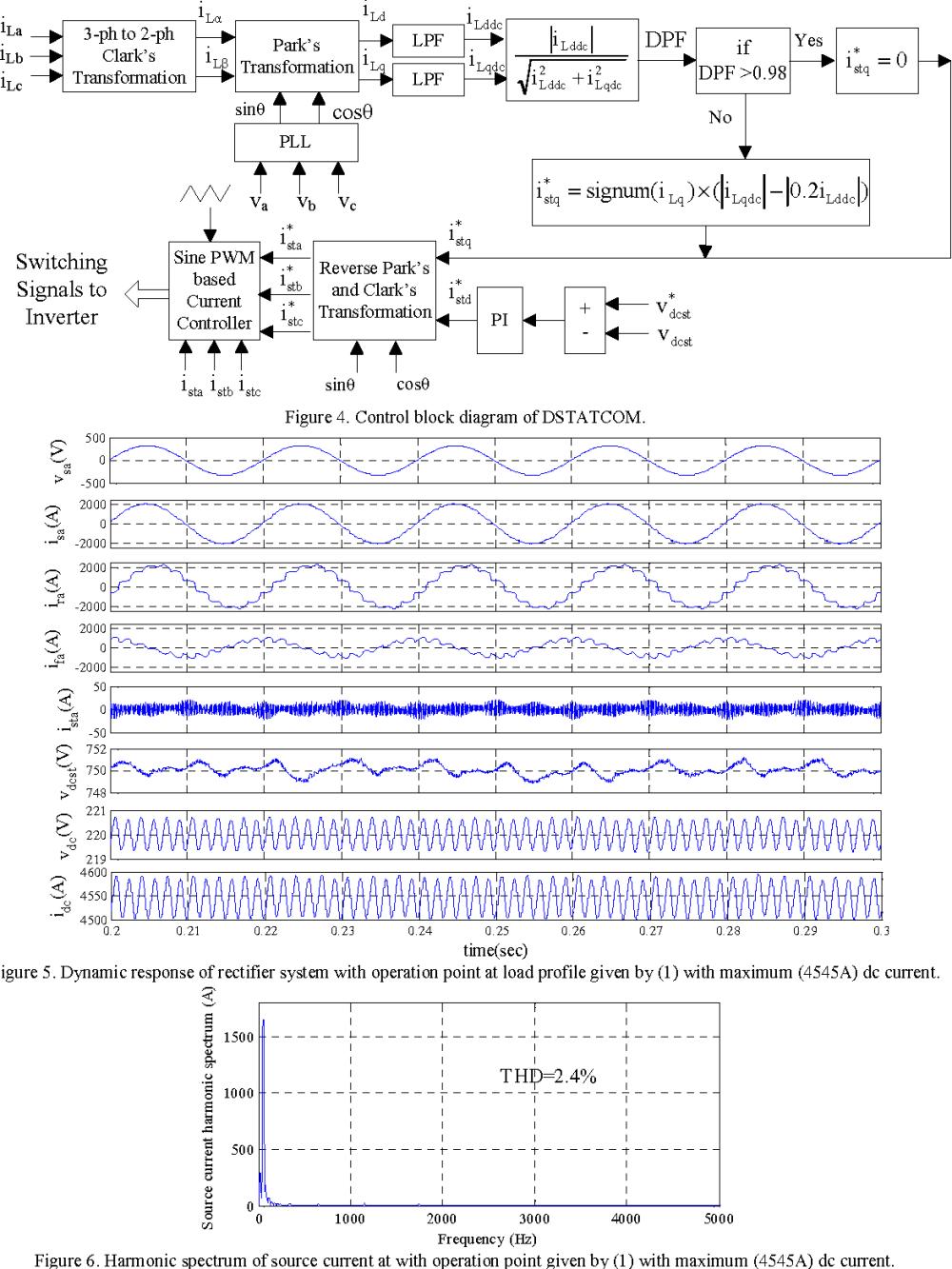 medium resolution of control block diagram of dstatcom
