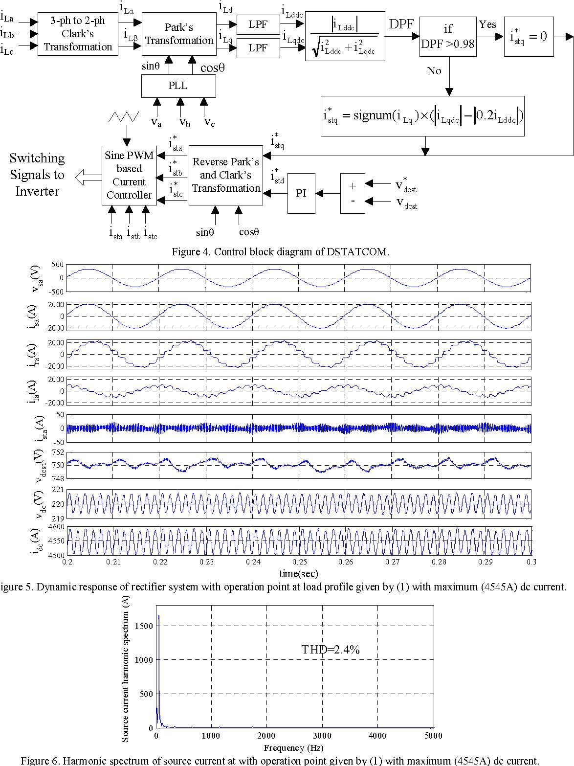 hight resolution of control block diagram of dstatcom