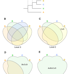 interactivenn a web based tool for the analysis of sets through venn diagrams semantic scholar [ 856 x 1168 Pixel ]