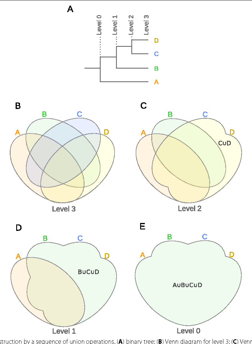 medium resolution of interactivenn a web based tool for the analysis of sets through venn diagrams semantic scholar