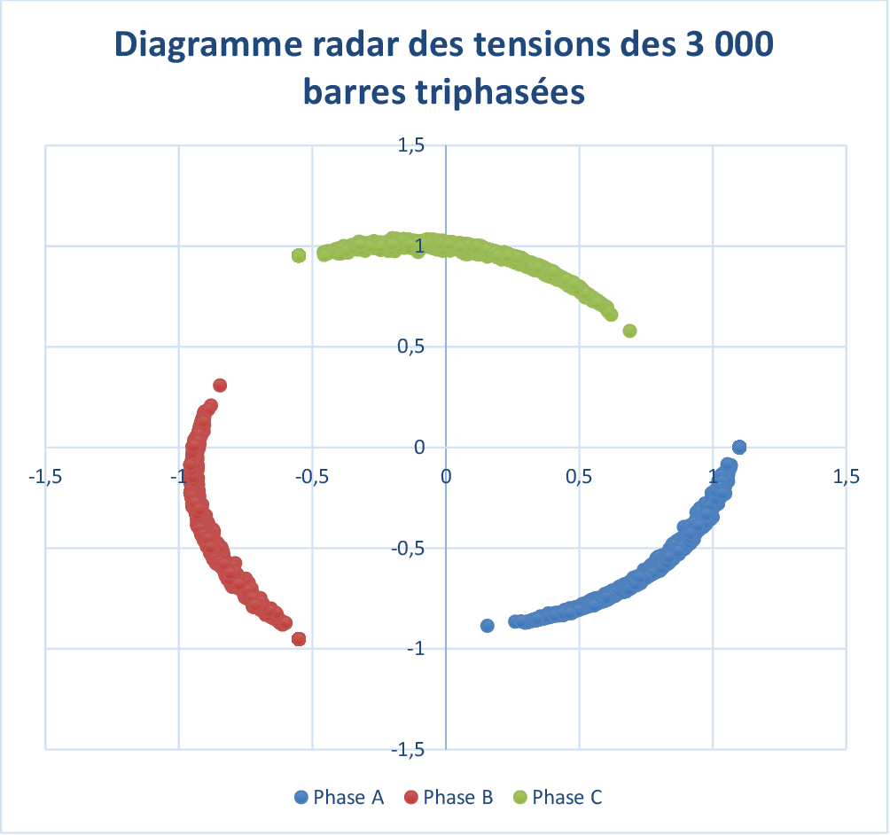 hight resolution of figure 3 9 diagramme radar pour l ensemble des r sultats pour le cas 7