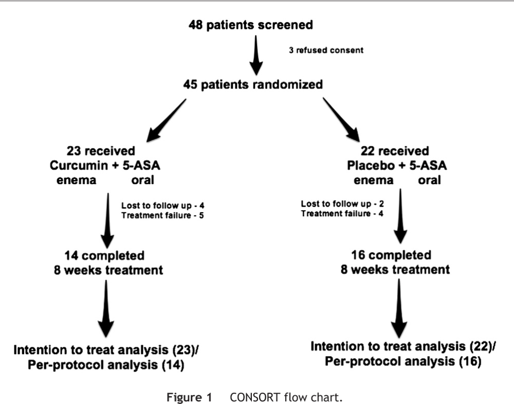 medium resolution of figure 1 consort flow chart