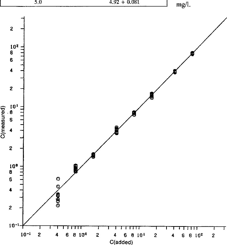 medium resolution of figure 4 correlation of hr 810 serum concentrations mg i found with