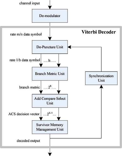 small resolution of figure 3 1 viterbi decoder system block diagram