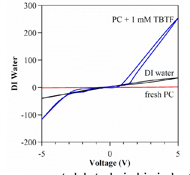 Figure 22 from Supporting Information for Bubble-Free