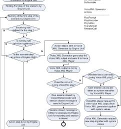 2 flow diagram of the ivr platform [ 1198 x 1690 Pixel ]