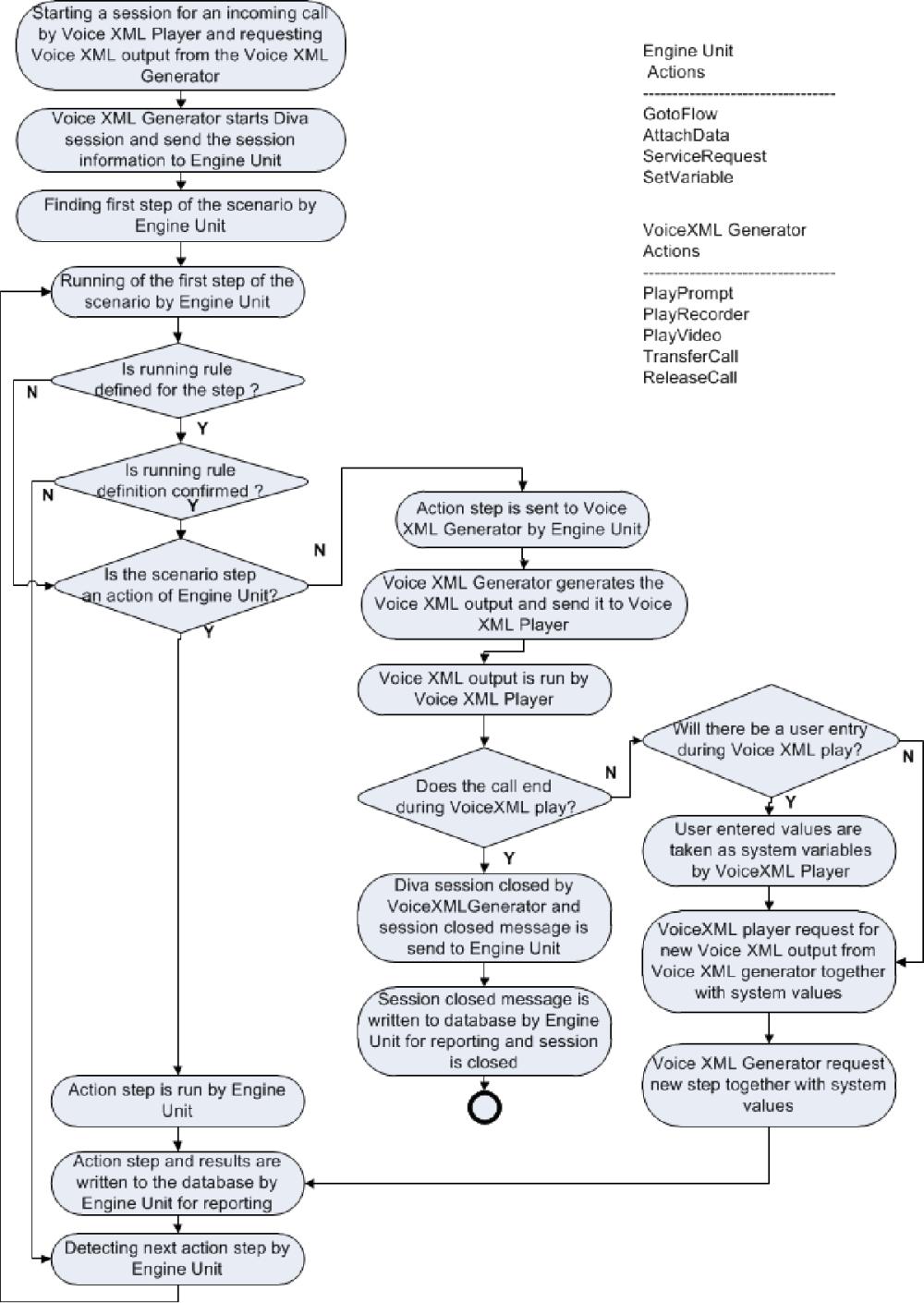 medium resolution of 2 flow diagram of the ivr platform