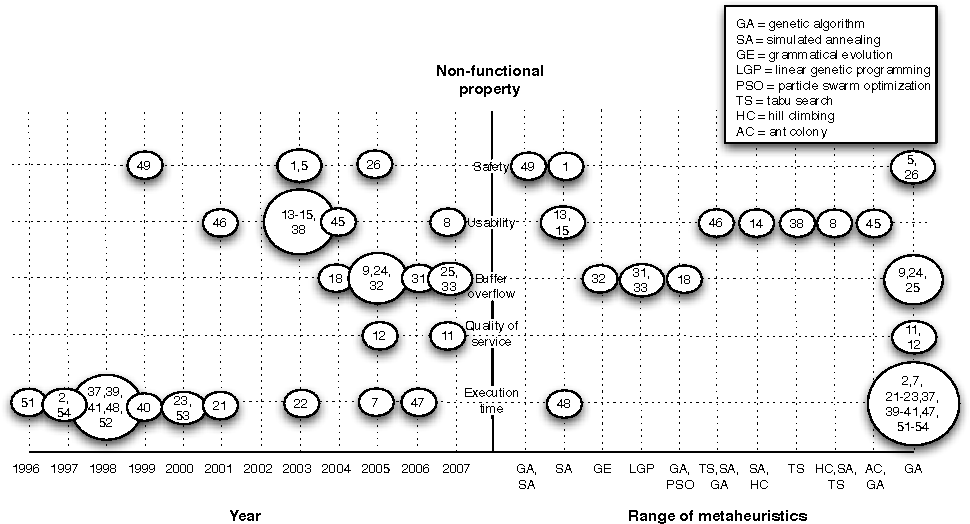 Figure 1 from A Systematic Mapping Study on Non-Functional