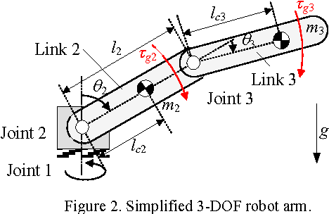 Figure 2 from Design of a 6-DOF collaborative robot arm