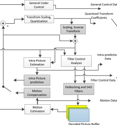 h 265 block diagram wiring diagram megah 265 block diagram 9 [ 1276 x 840 Pixel ]