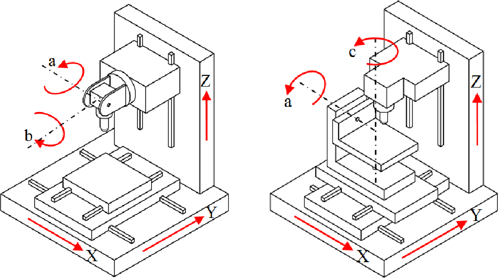 Figure 6 from Inverse kinematics for optimal tool
