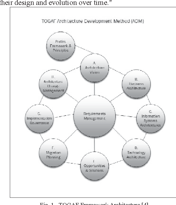 togaf framework diagram swot analysis template figure 1 from e government master plan design with architecture 4