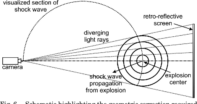 Figure 6 from Retroreflective shadowgraph technique for