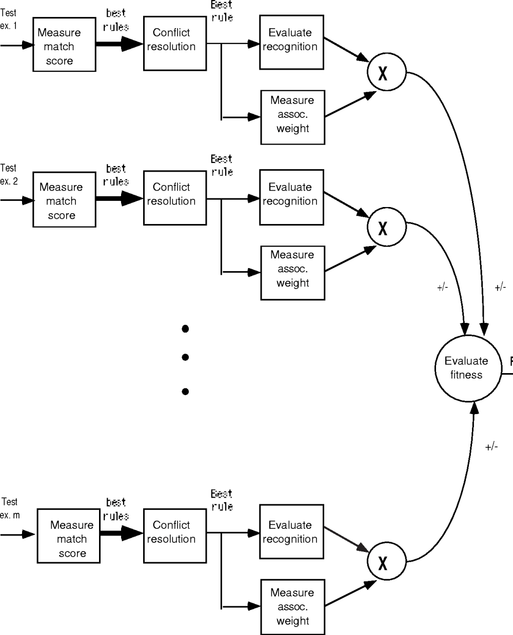 medium resolution of figure 3 block diagram for the fitness function f