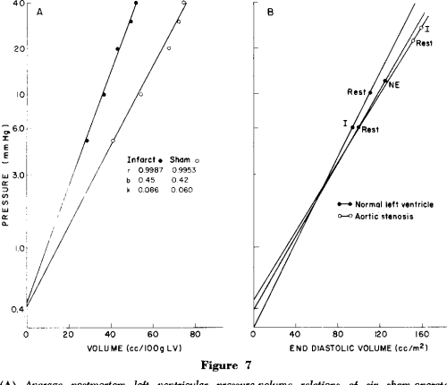 small resolution of left ventricular stress and compliance in man with special reference to normalized ventricular function curves