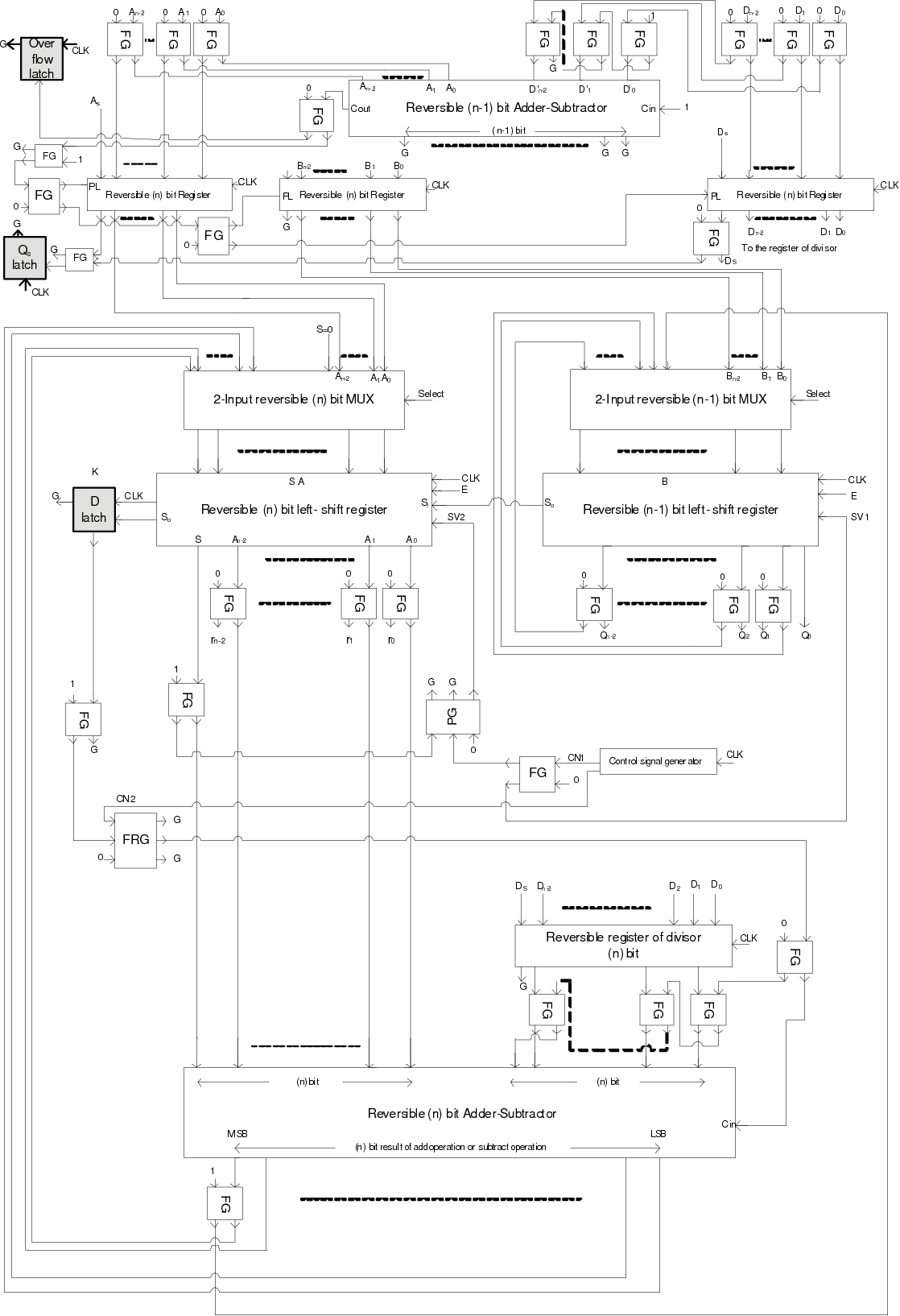 hight resolution of 11 our proposed reversible division circuit