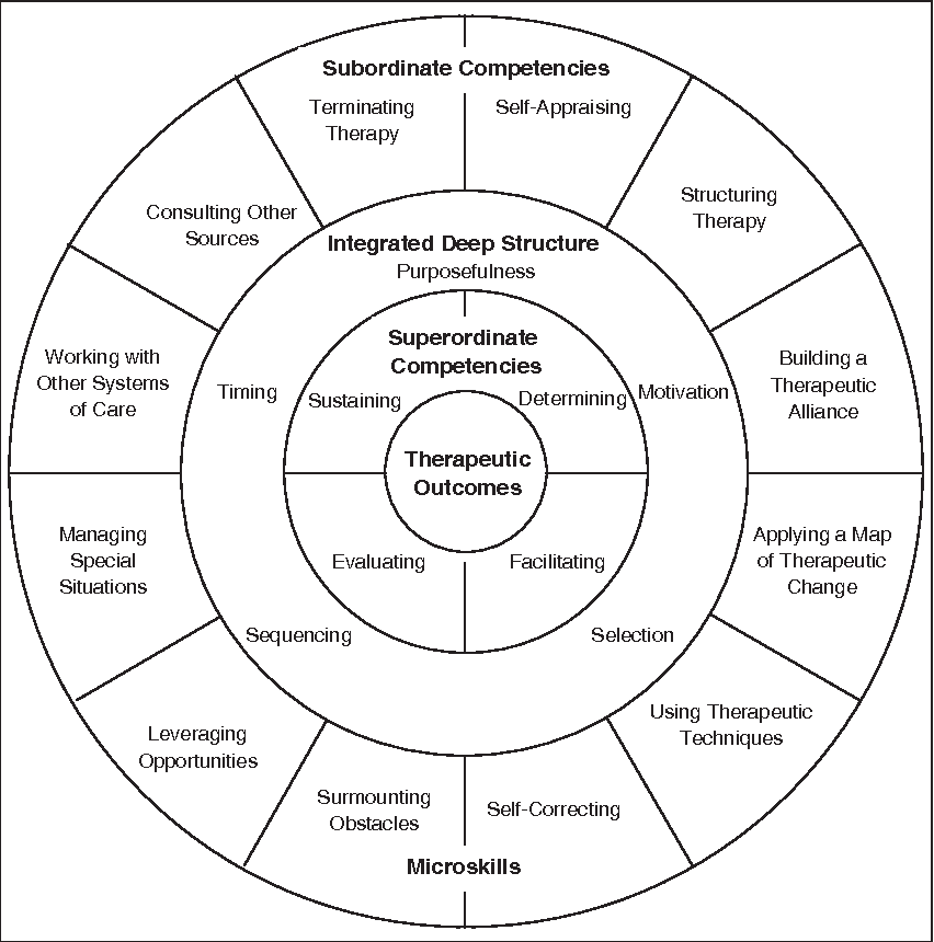 Figure 1 from Beyond Microskills: Toward a Model of
