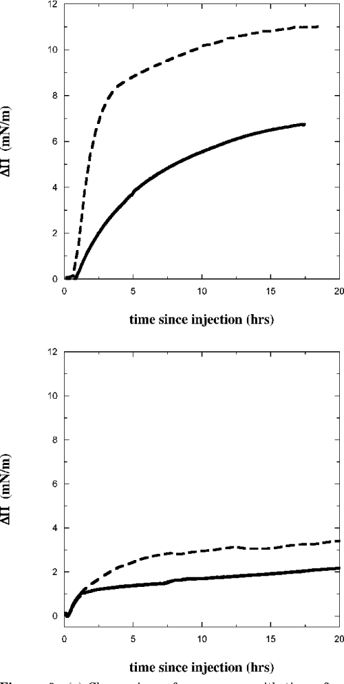 small resolution of  a change in surface pressure with time after injecting myoglobin for