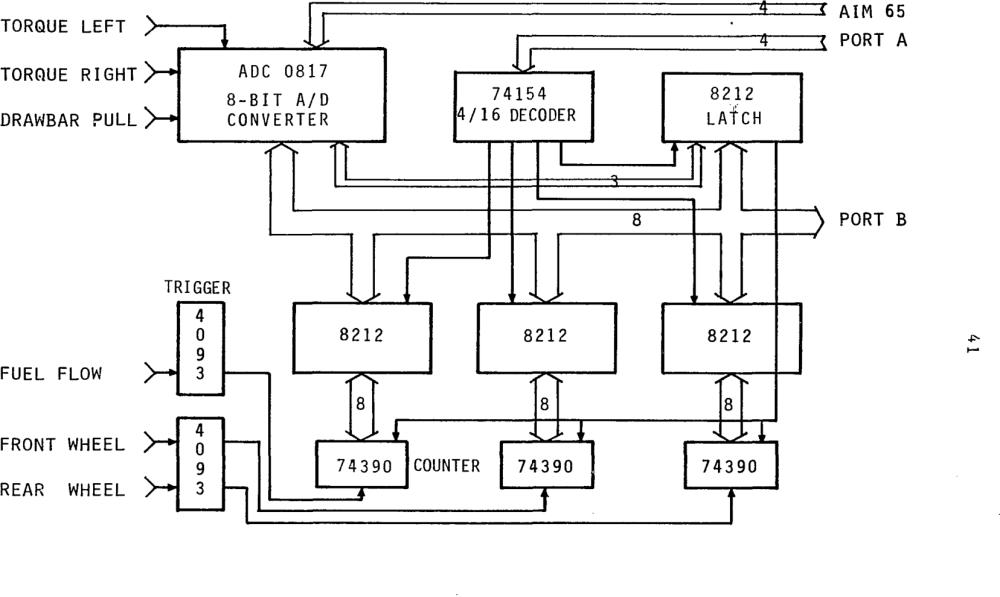 medium resolution of an instrumentation system for measuring tractor field performance semantic scholar
