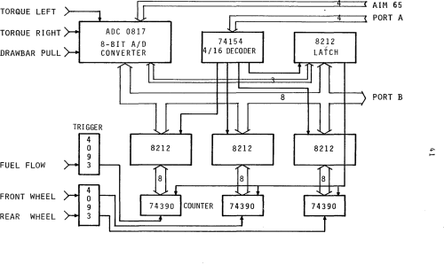 small resolution of an instrumentation system for measuring tractor field performance semantic scholar