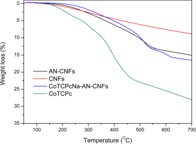 Figure 4 from Preparation and Catalytic Activity of Carbon