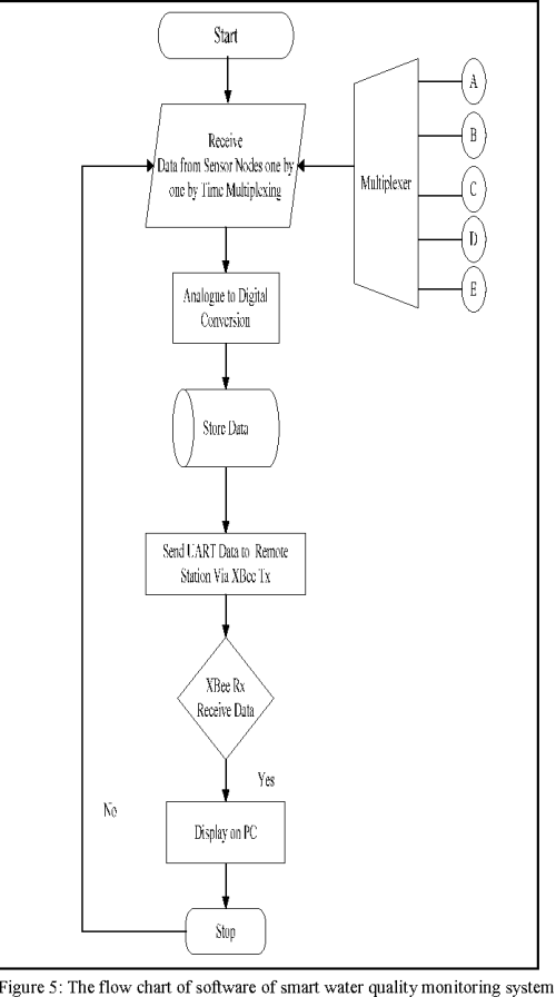 small resolution of figure 5 the flow chart of software of smart water quality monitoring system