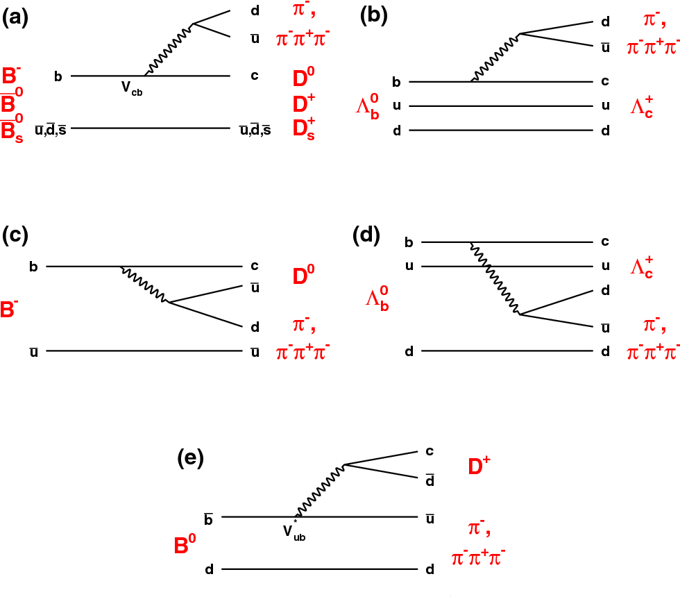 hight resolution of feynman diagrams for hb hc and hb