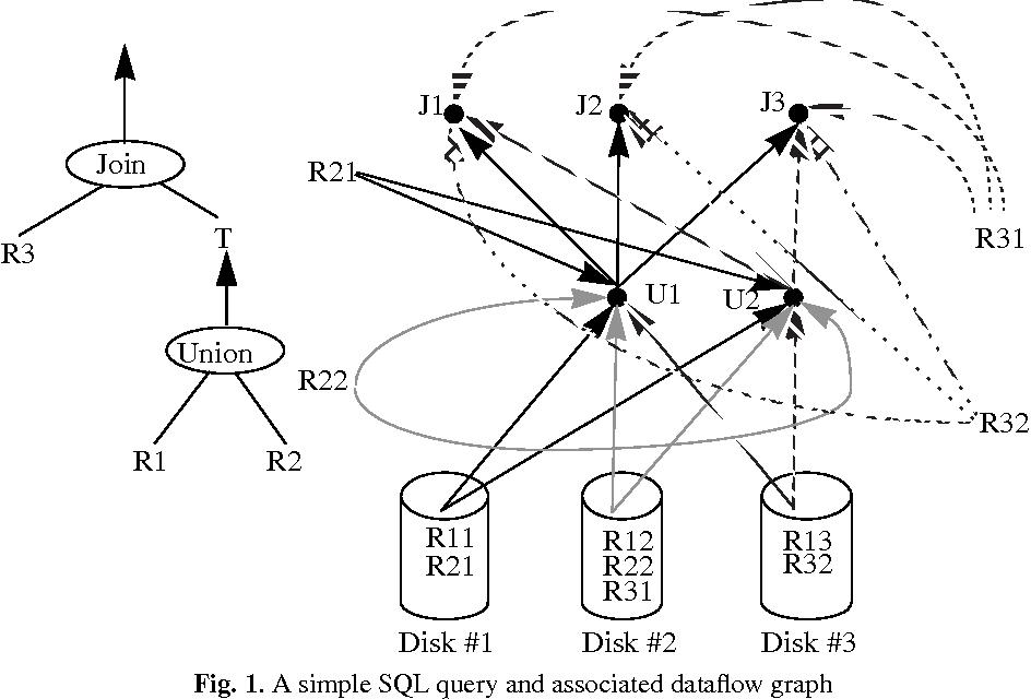 Figure 1 from An Optimization Method of data Communication