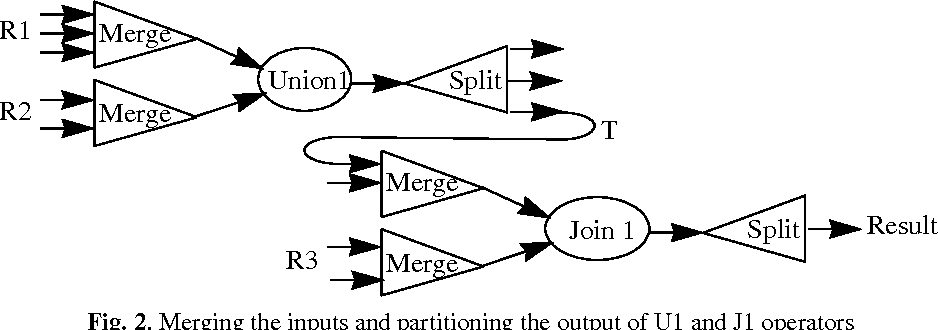 Figure 2 from An Optimization Method of data Communication