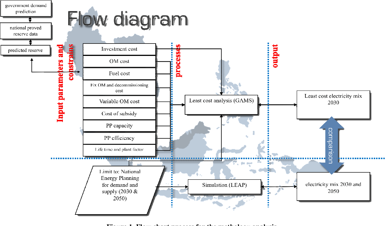 hight resolution of flow chart process for the methology analysis