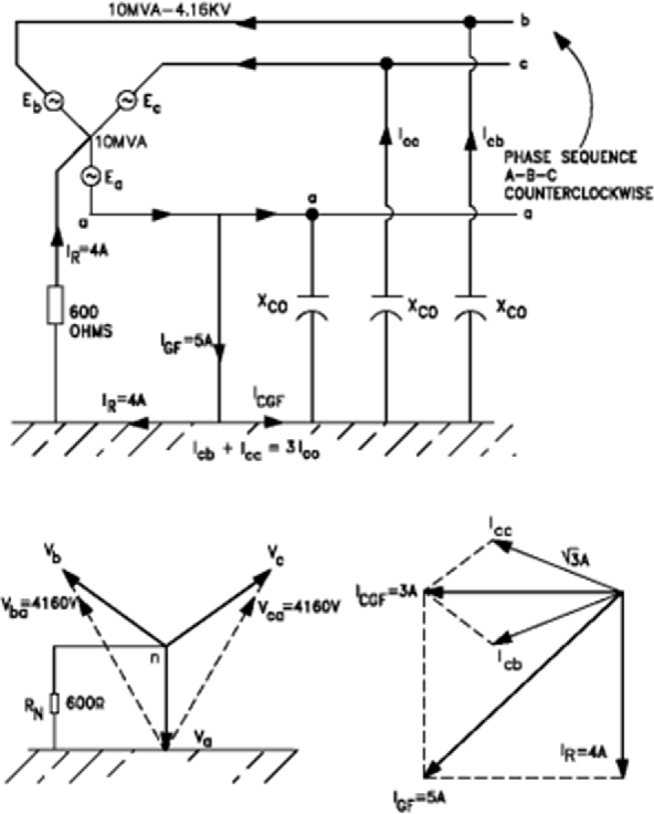 Figure 6 from Phasor diagram of a single-phase-ground