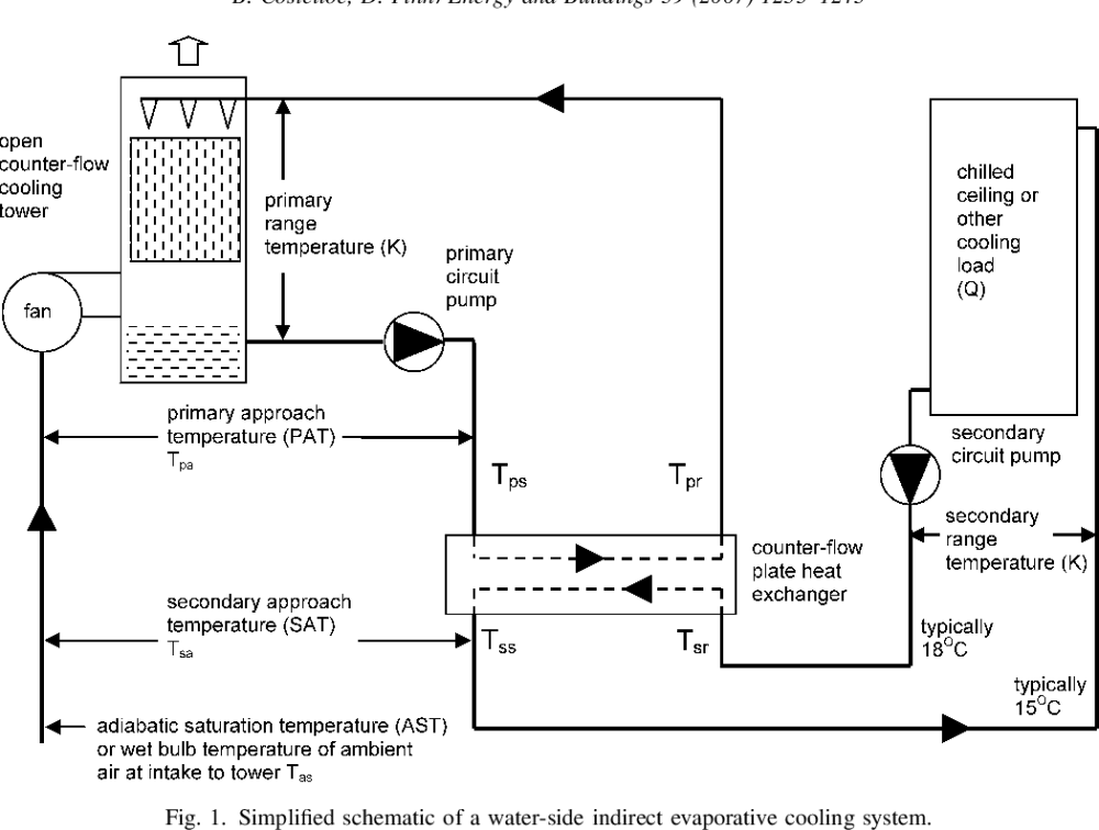 medium resolution of figure 1 from thermal effectiveness characteristics of low approach evaporative cooler schematic