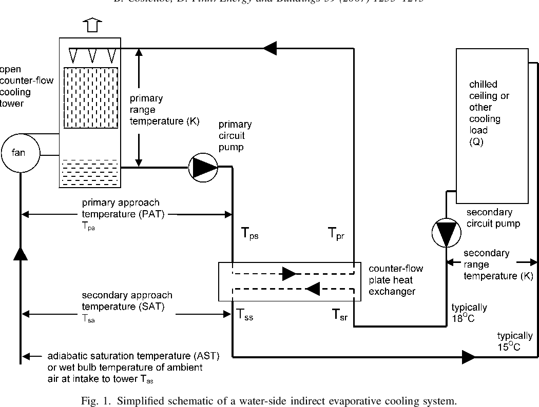 hight resolution of figure 1 from thermal effectiveness characteristics of low approach evaporative cooler schematic