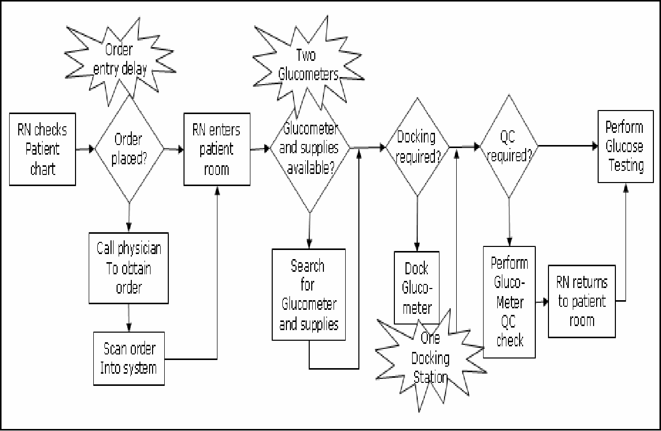 hight resolution of process flow diagram for performing a glucose test on a critical care