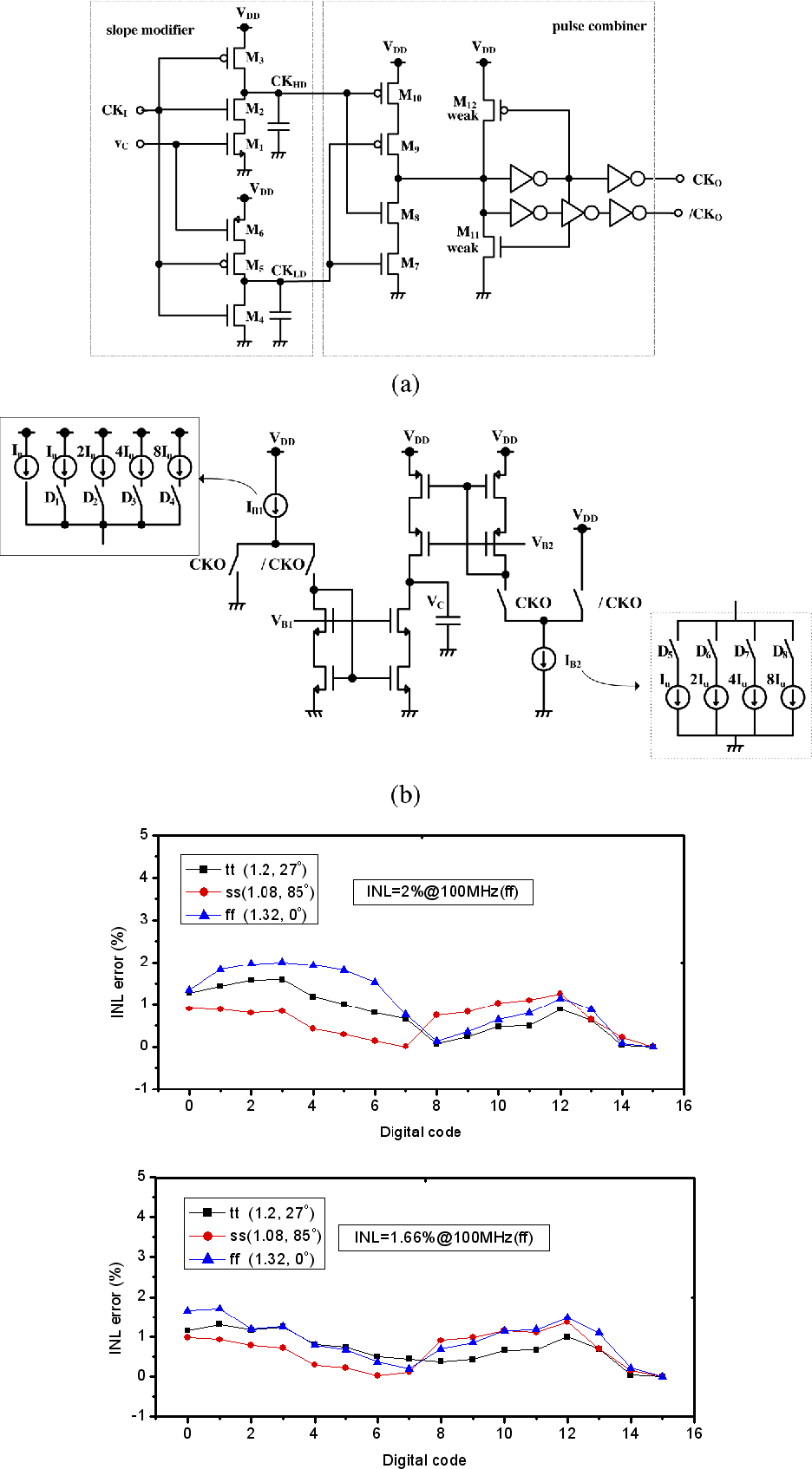 medium resolution of circuit diagrams of a slope modifier and pulse combiner