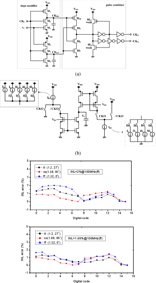 small resolution of circuit diagrams of a slope modifier and pulse combiner