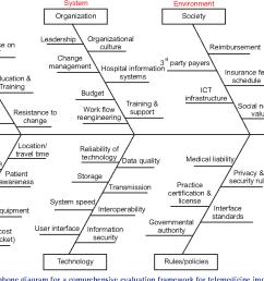 fishbone diagram for a comprehensive evaluation framework for telemedicine implementation  [ 1332 x 868 Pixel ]