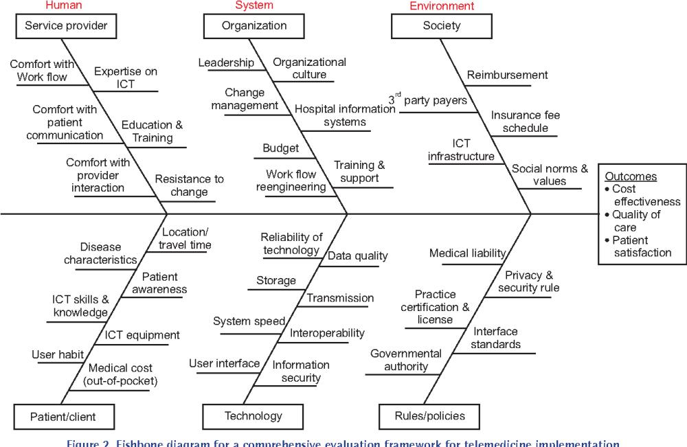 medium resolution of fishbone diagram for a comprehensive evaluation framework for telemedicine implementation