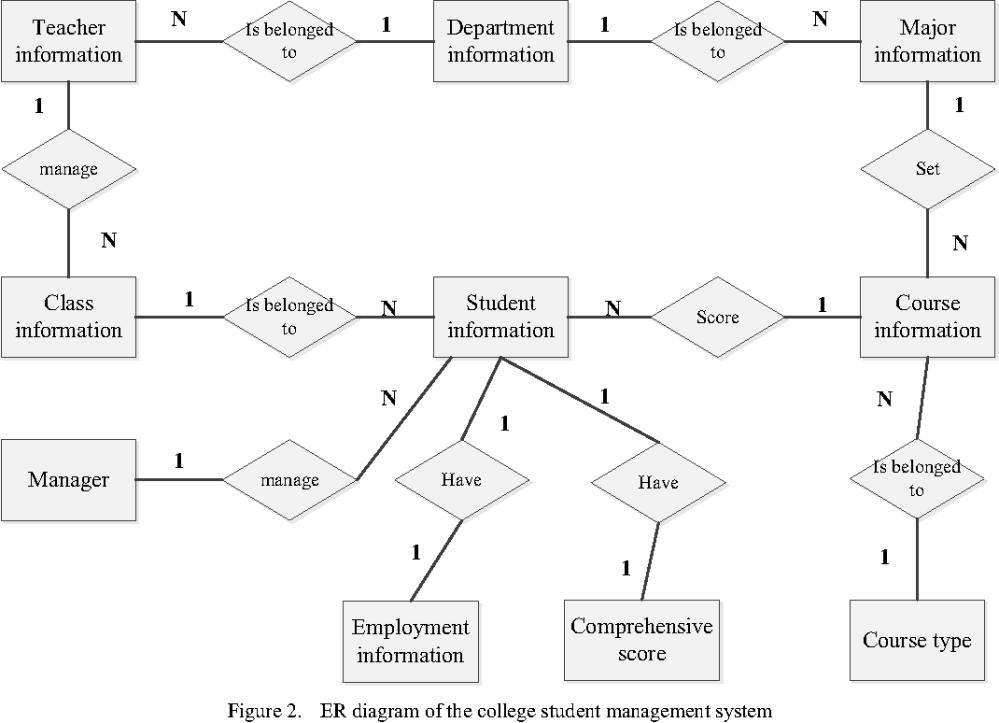 medium resolution of er diagram of the college student management system