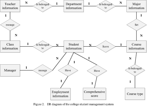 small resolution of er diagram of the college student management system