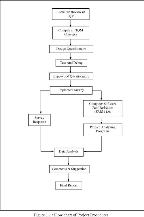 small resolution of figure 1 1 flow chart of project procedures