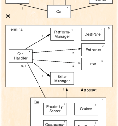 a highlevel object model diagram for the railcar system  [ 794 x 1210 Pixel ]