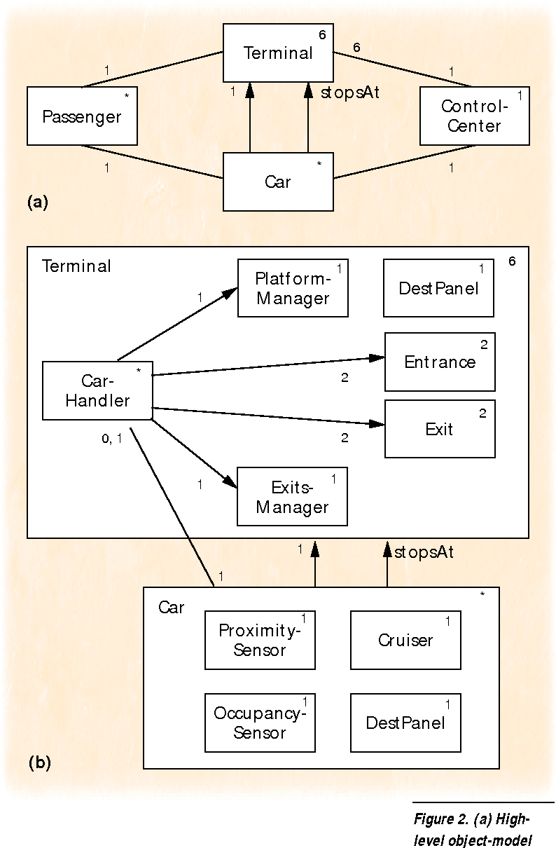 hight resolution of  a highlevel object model diagram for the railcar system