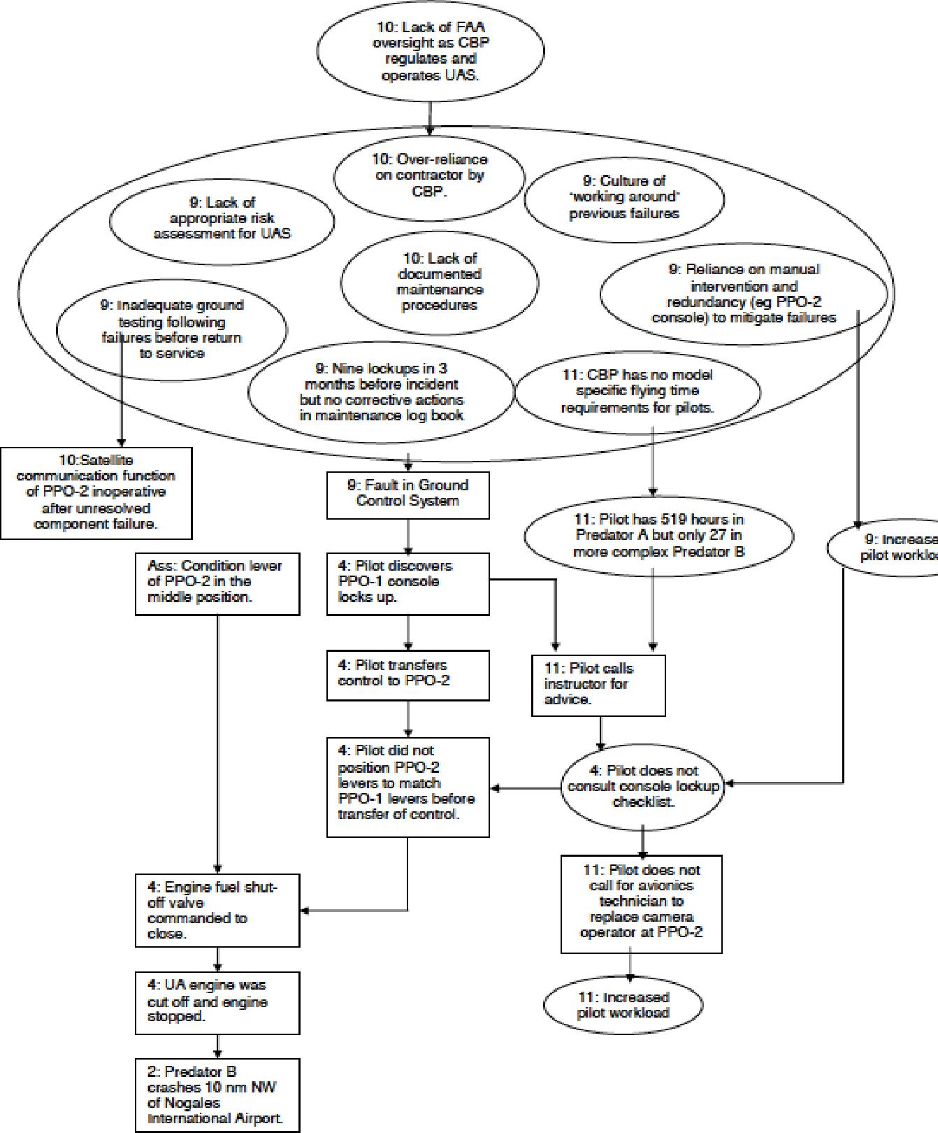 Accident analysis and hazard analysis for human and organizational factors semantic scholar