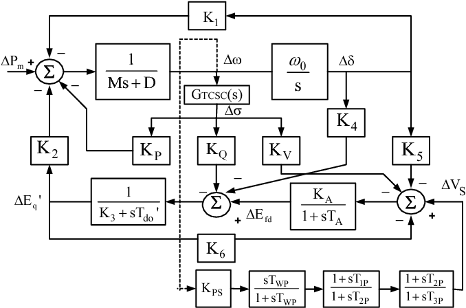 Figure 3 from Coordinated Design of TCSC Controller and