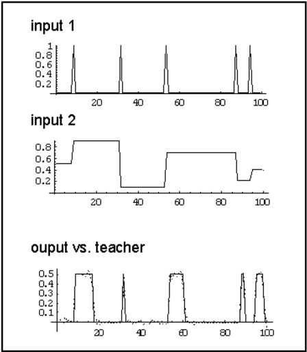 Figure 1.7 from A tutorial on training recurrent neural