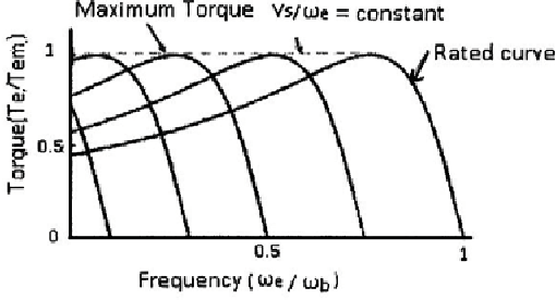 Figure 2 from A New Induction Motor V / F Control Method