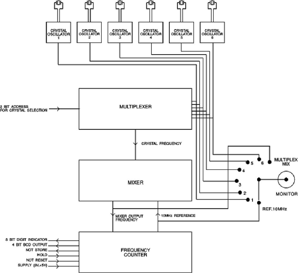 medium resolution of figure 3 block diagram of nose electronic circuit