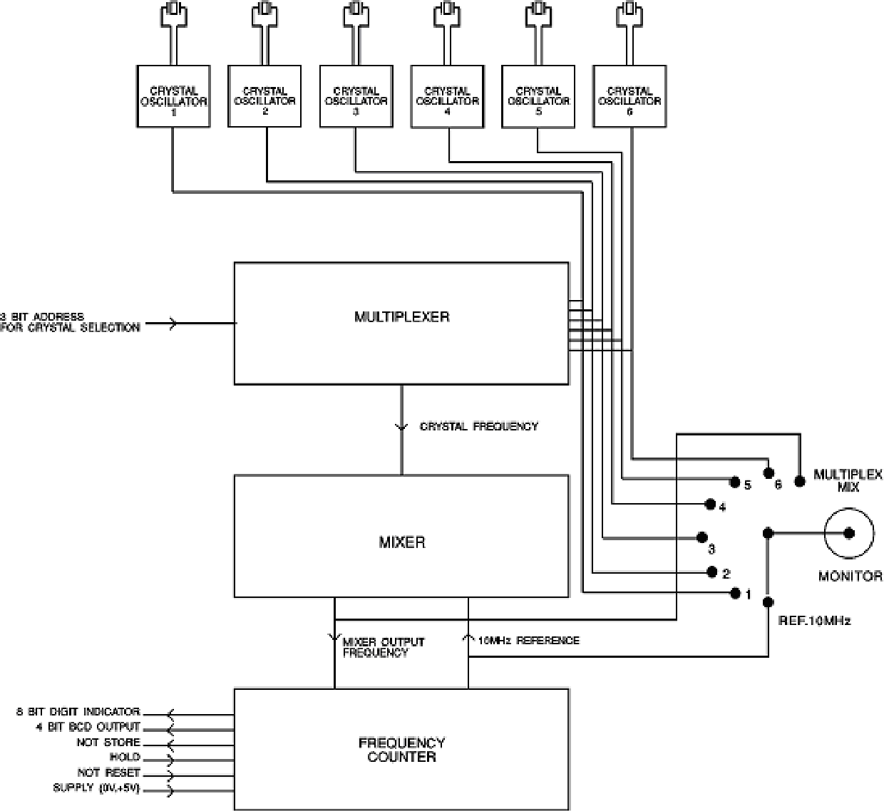 hight resolution of figure 3 block diagram of nose electronic circuit