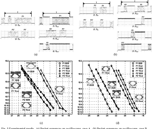 small resolution of figure 3 from experimental demonstration of variable size packet eye for science label the eye diagram 2